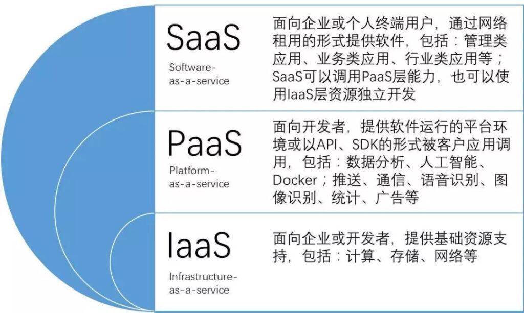 云计算IaaS/PaaS/aPaaS/SaaS傻傻分不清楚